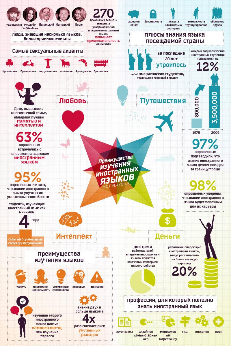 зачем учить английский язык