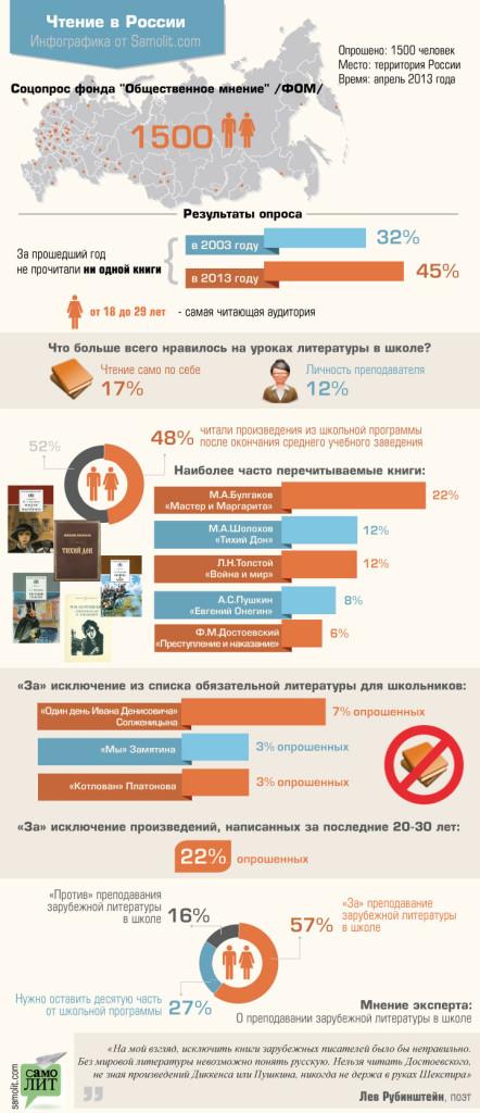 кто и сколько читает в РФ