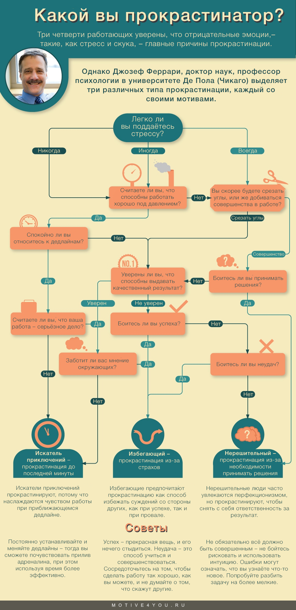 типы прокрастинации на работе - инфографика