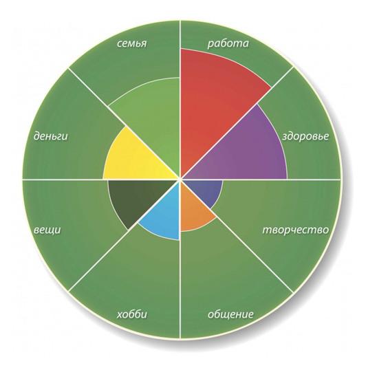 план саморазвития - колесо жизни