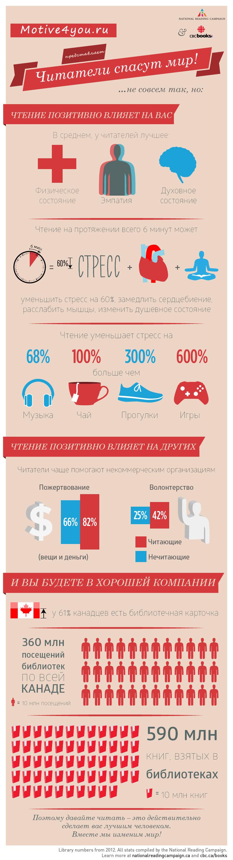 zachem-chitat-knigi-infografica