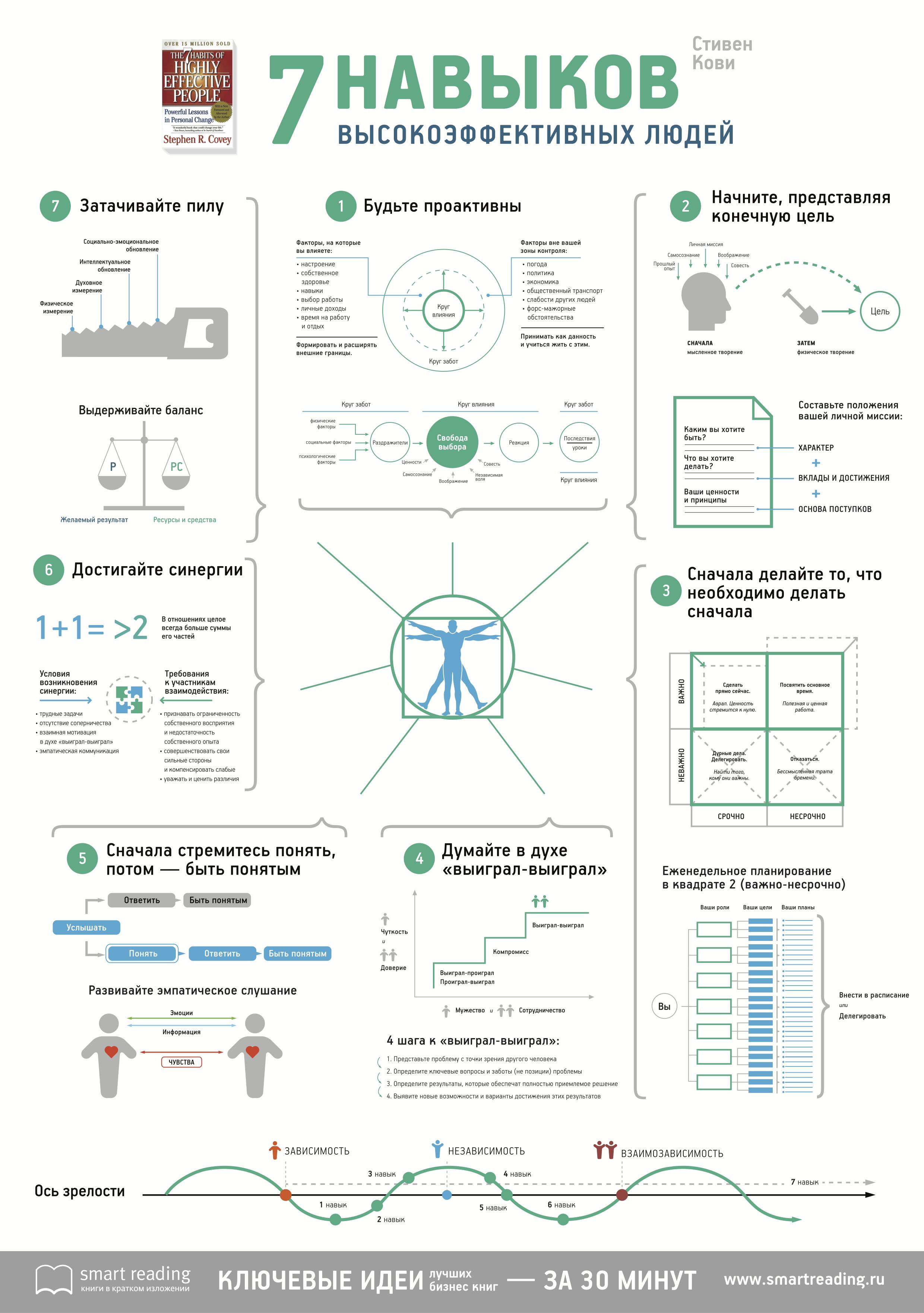 7-navikov-visokoeffektivnih-lydei-infografica