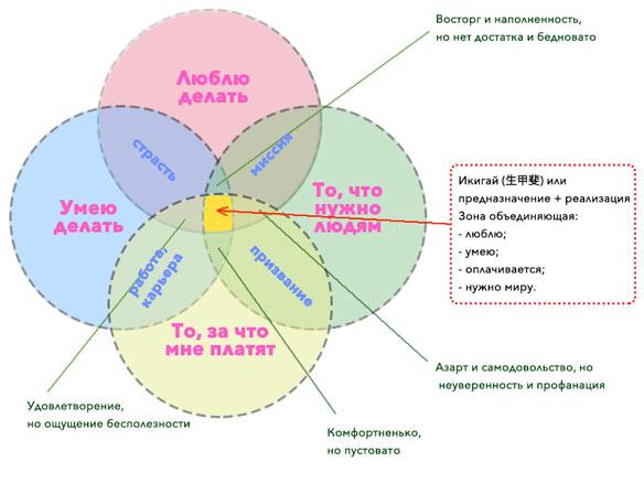 ikigai-infographika