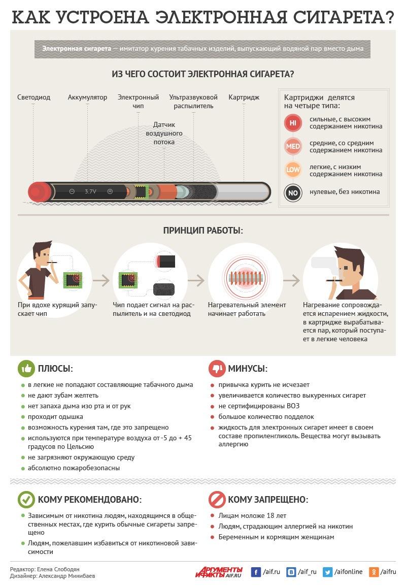 kakrabotaet-elektronnaya-sigareta