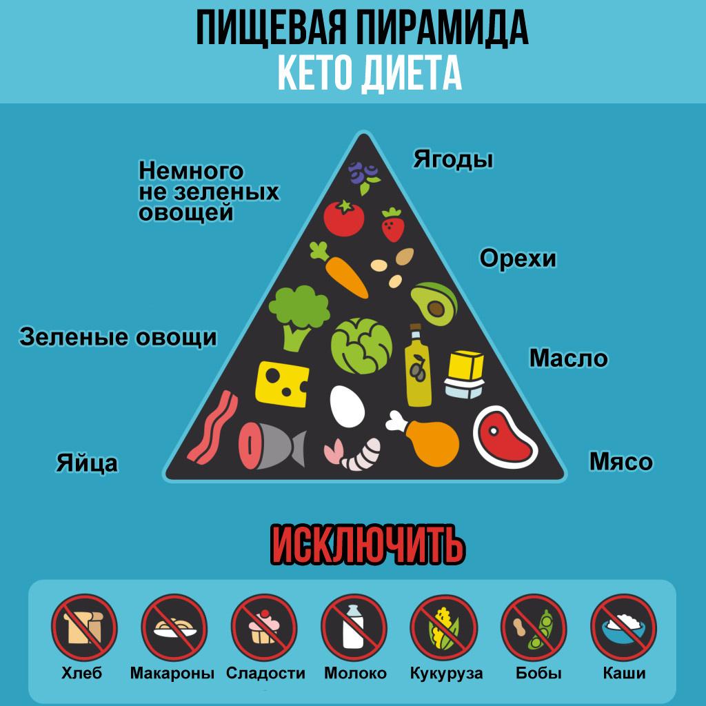 кетоновая диета